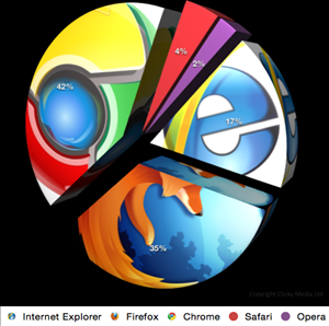 Browser Usage Statistics  2013